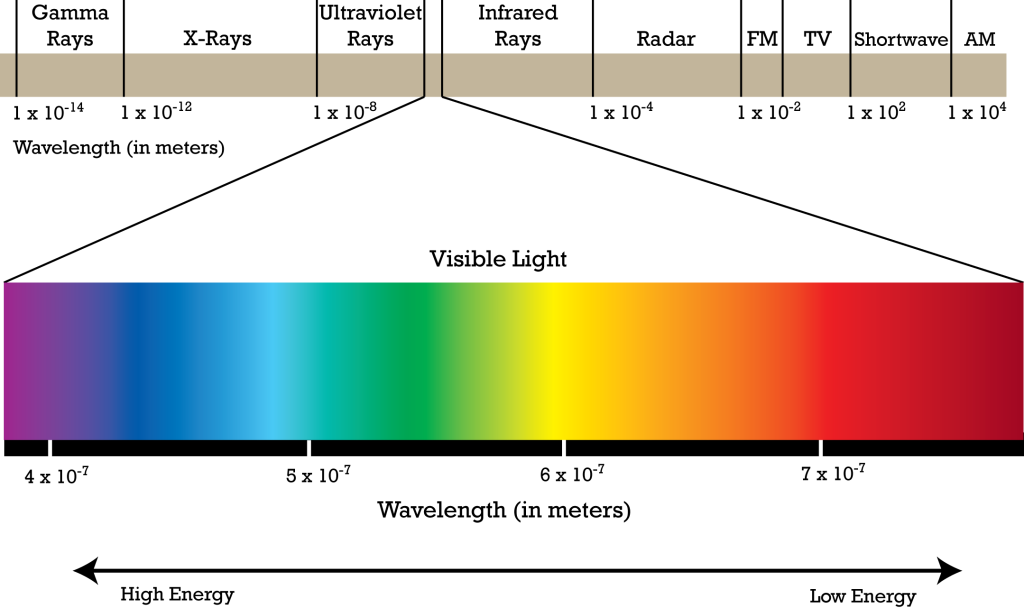 a14cf10a5583d19f7cfdebd63cf64382_electromagnetic-spectrum