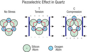 piezoelectric effect works because of the movement of atoms in the crystal's molecules being compressed allows an electric current to flow.