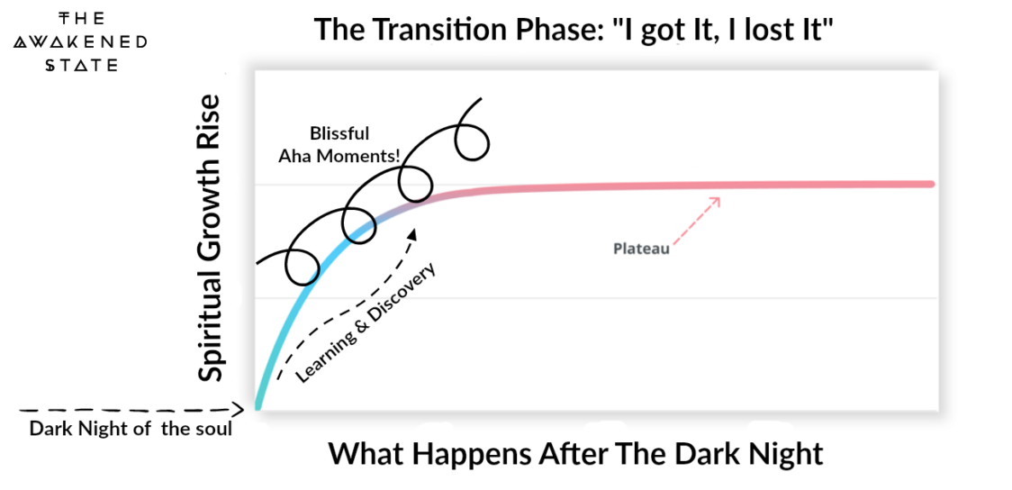 The Transition Phase: I Got It, I lost it. Spiritual Bliss to Stagnation